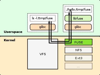 320px-fuse_structuresvg